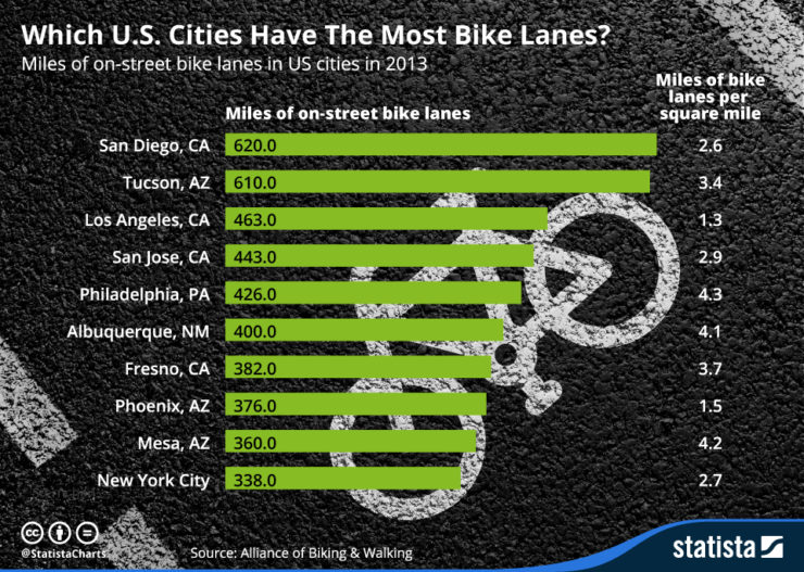 infographic displays bike benefits of increaed bike lane development in U.S