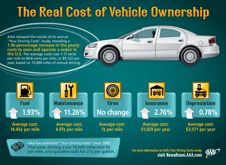 infographic shows a biking benefit is the low cost compared to vehicle ownership